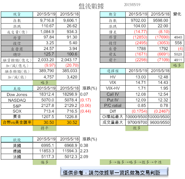 5/20 盤前分析_02