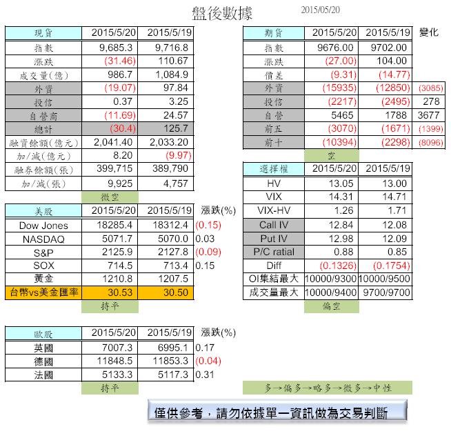 5/21 盤前分析_02