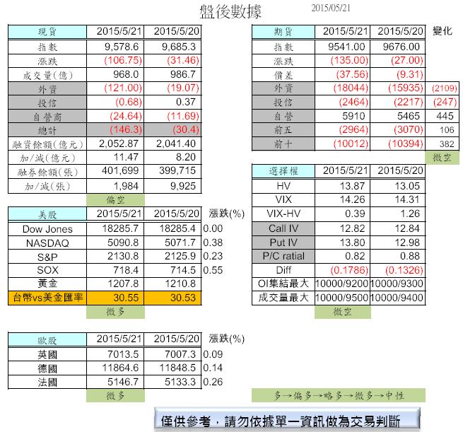 5/22 盤前分析_02