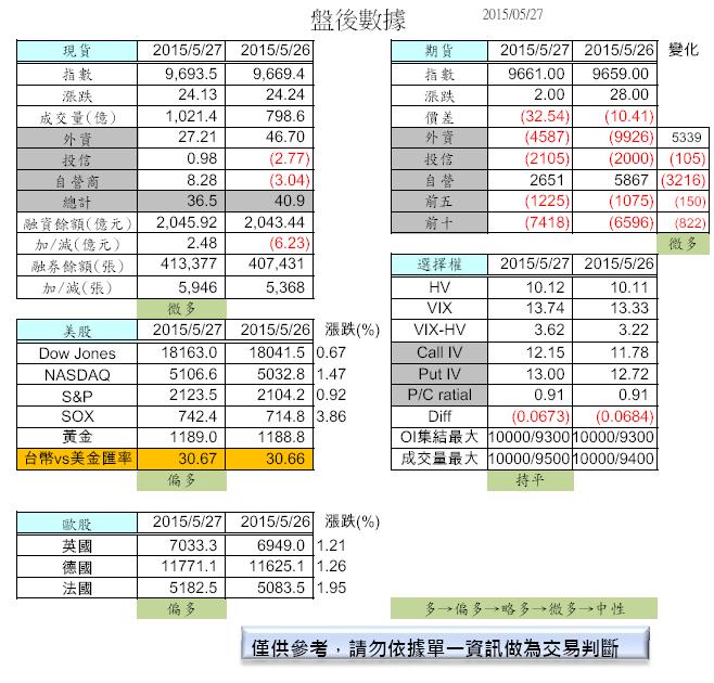 5/28 盤前分析_02
