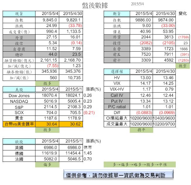 5/5 盤前分析_02