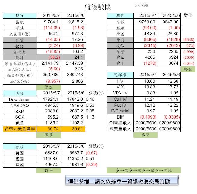 5/8 盤前分析_02