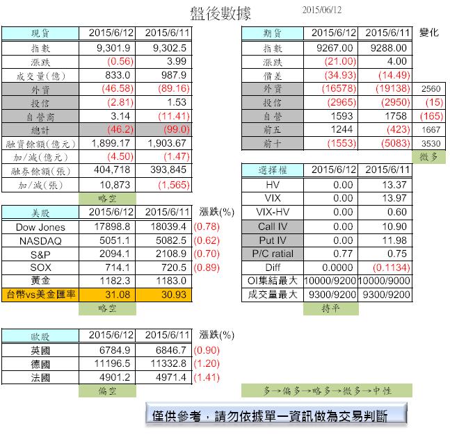 6/15  盤前分析_02
