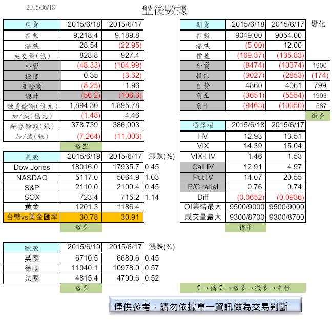 6/22  盤前分析_02