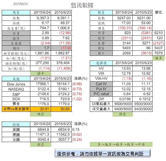 6/25  盤前分析_02