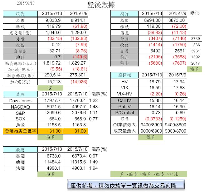 7/14  盤前分析_02