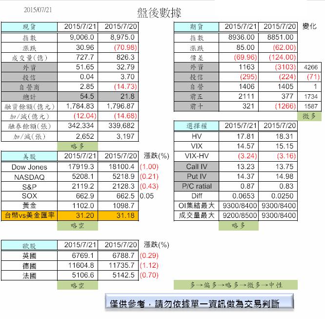7/22 盤前分析_02