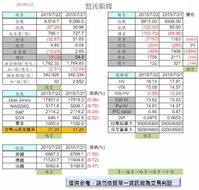 7/23  盤前分析_02