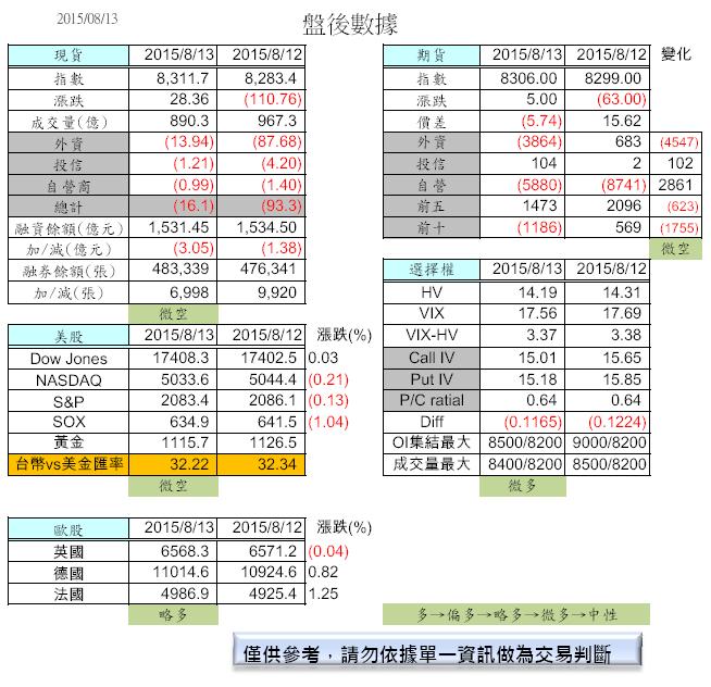 8/14  盤前分析_02
