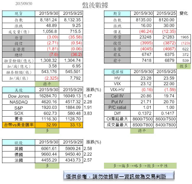 10/1  盤前分析_02