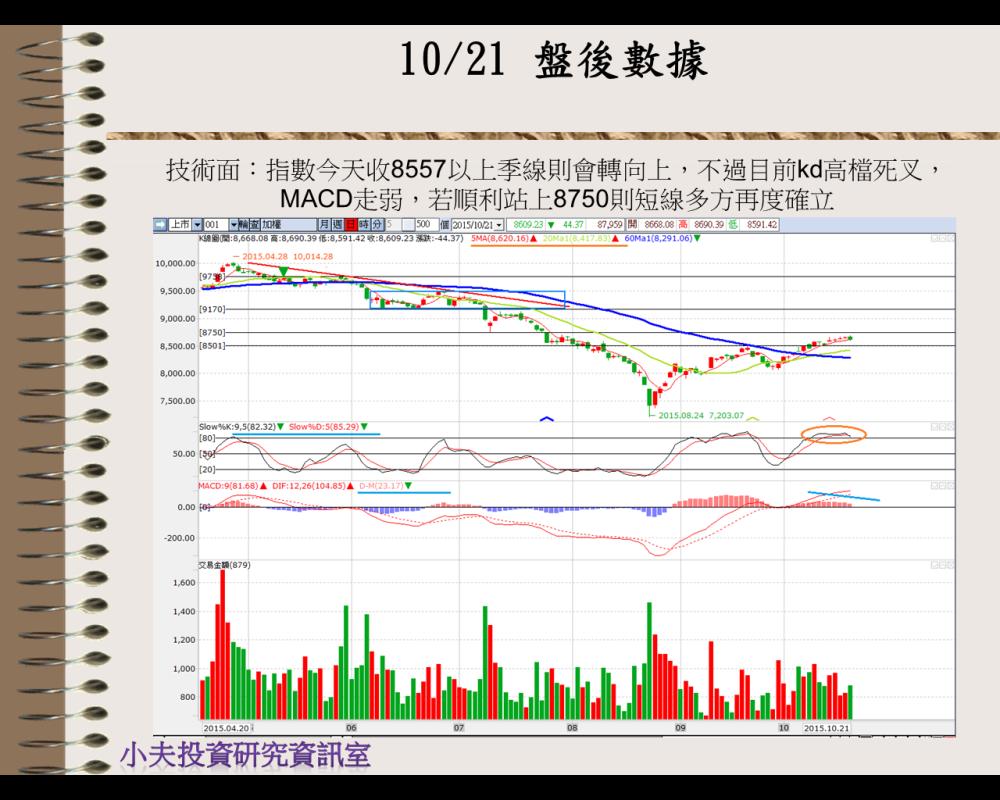 10/22  盤前分析_02