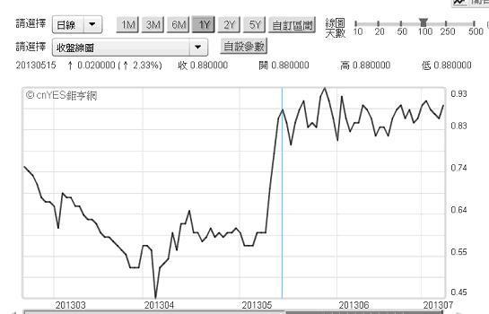 美股大跌風險遠高於美債!_05