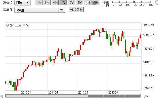 美股大跌風險遠高於美債!_06