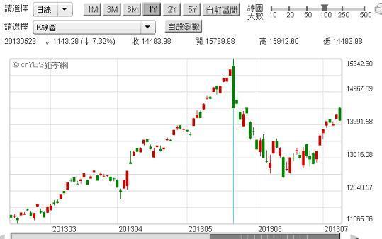 美股大跌風險遠高於美債!_03