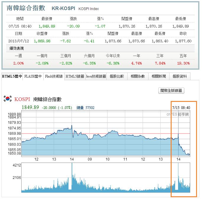 即時快報,韓國開盤下跌約1%