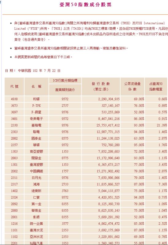 如何查詢台灣50指數成份股(基礎教學,高手勿看,以免浪費時間)_02