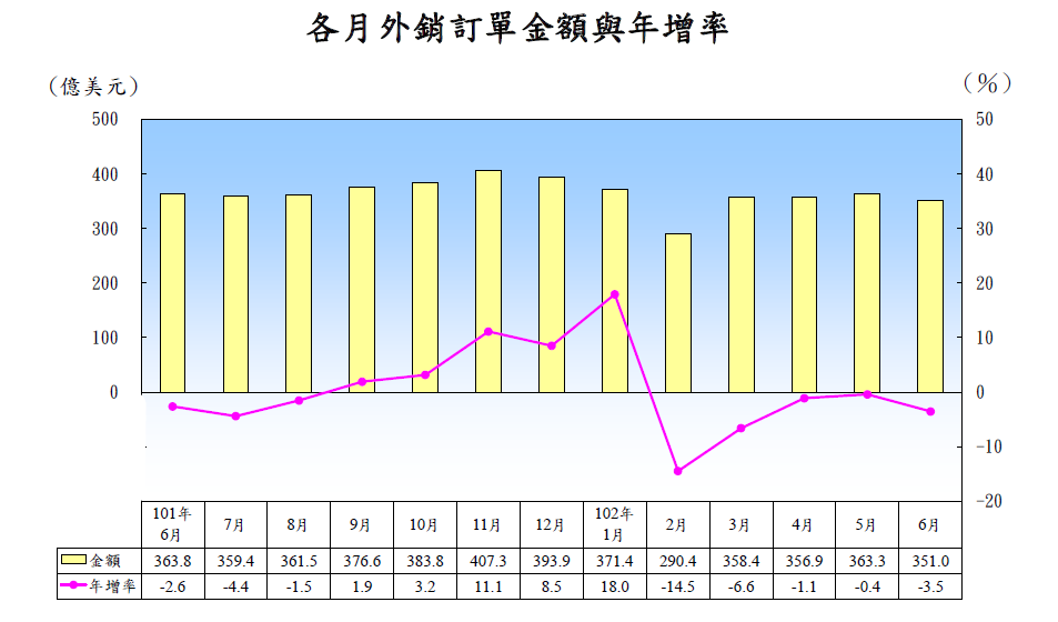 6月外銷訂單351億美元 連5個月負成長