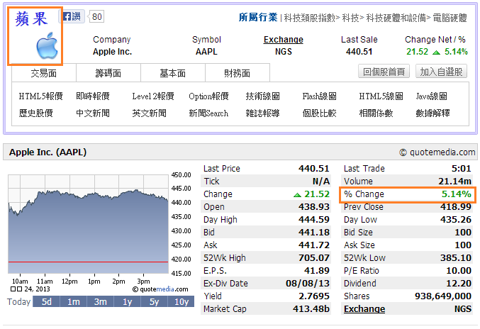 Apple↑5.14%;2330ADR↑1.67%