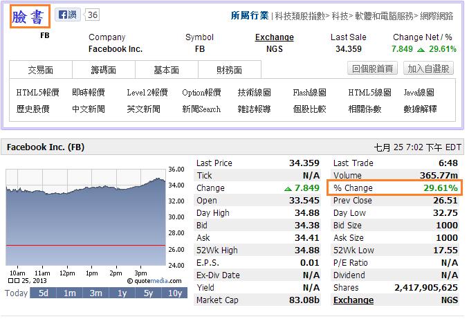 臉書大漲近30% 拉抬科技股 Nasdaq收高0.7% 道瓊微漲0.1%