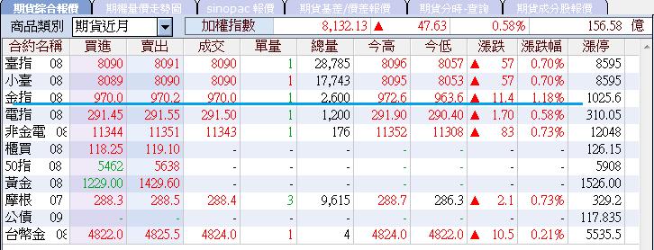7/30 盤中分享  金融期帶頭強攻 大盤卻無量!!