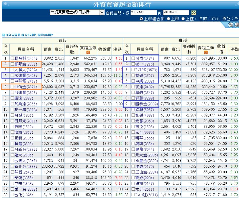 7/31 三大法人買賣超  金融期仍相對強勢_02