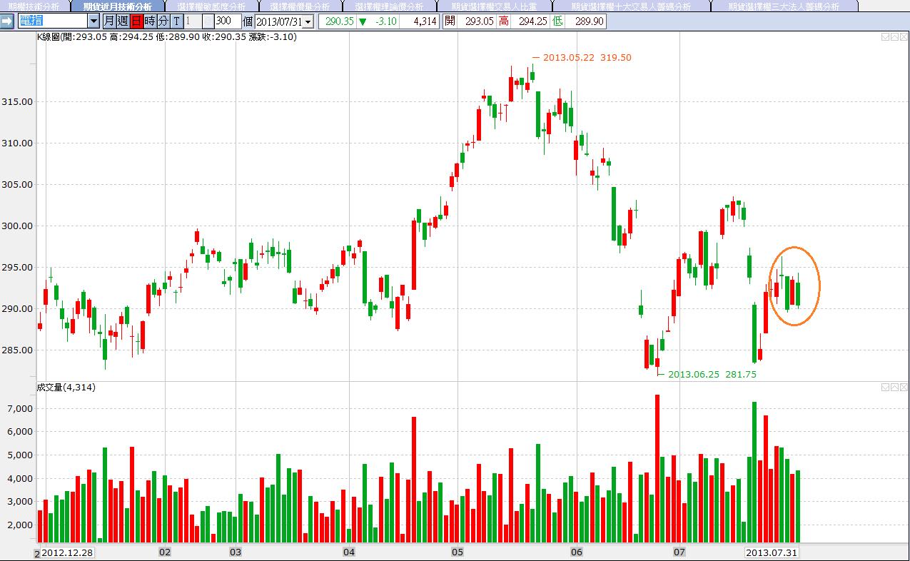7/31 三大法人買賣超  金融期仍相對強勢_04