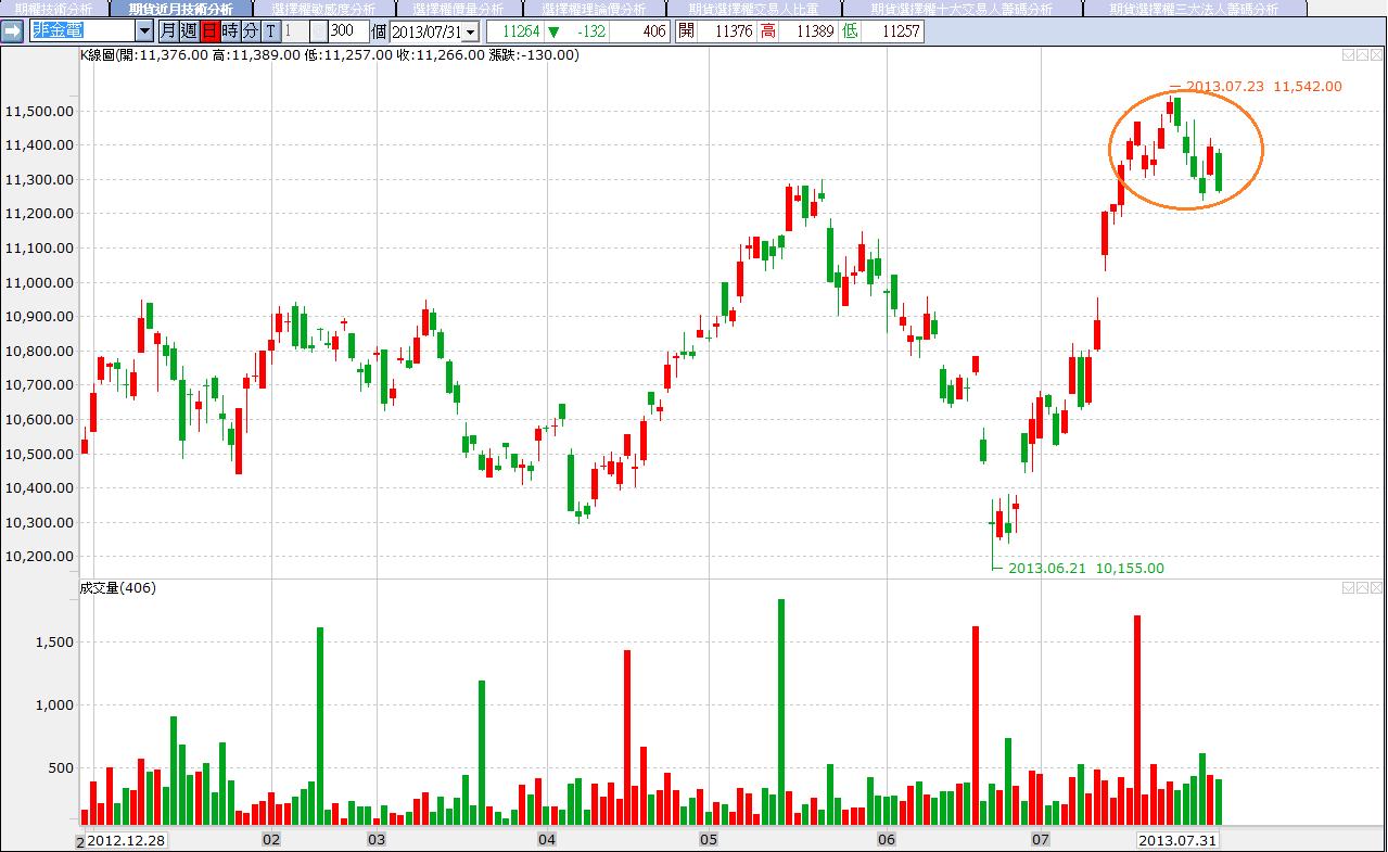 7/31 三大法人買賣超  金融期仍相對強勢_05