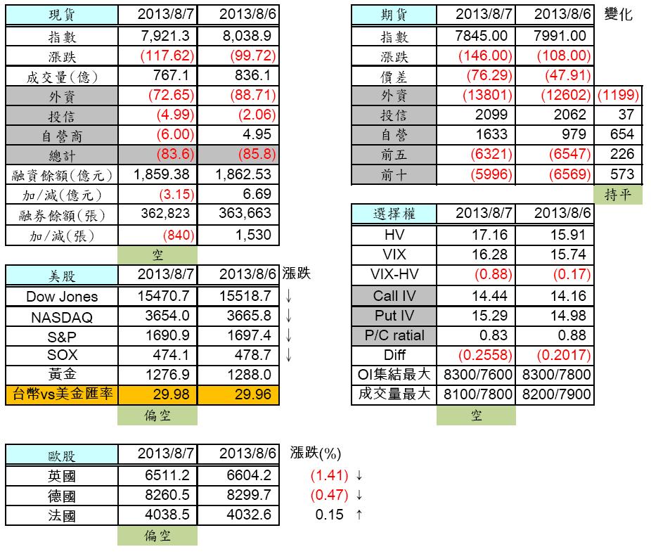 8/8 盤前分析 歐美僅法國小漲 台股鬼影重重_02