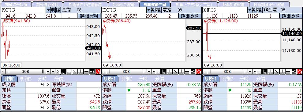 8/14 金融期勉強平盤,電子、非金電小弱 _02