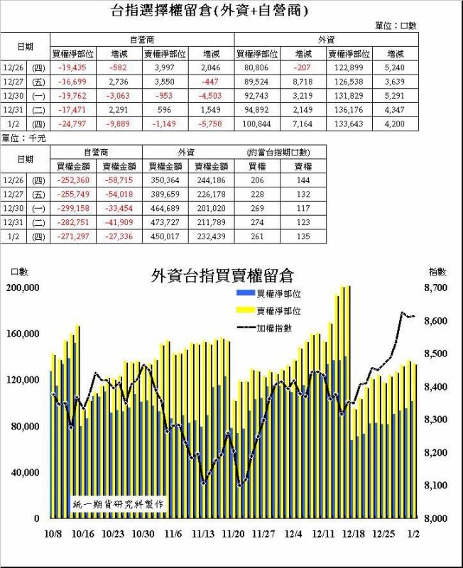 奧丁期貨操盤術~1/2日盤後主力籌碼分析報告!!!