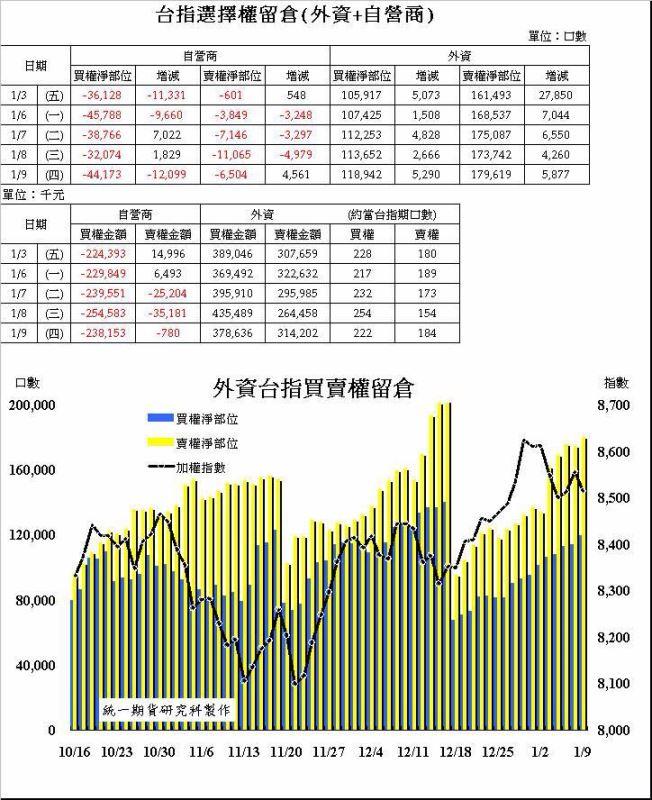 奧丁期貨操盤術~1/9 盤後主力籌碼分析報告!!!