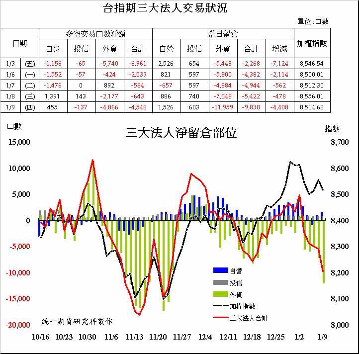 奧丁期貨操盤術~1/9 盤後主力籌碼分析報告!!!_02