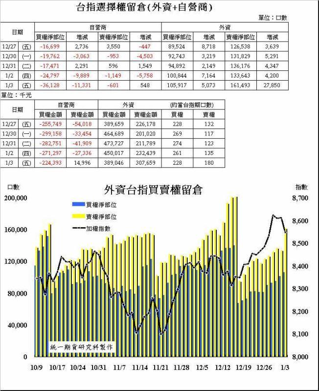 奧丁期貨操盤術~1/3 盤後主力籌碼分析報告!!!