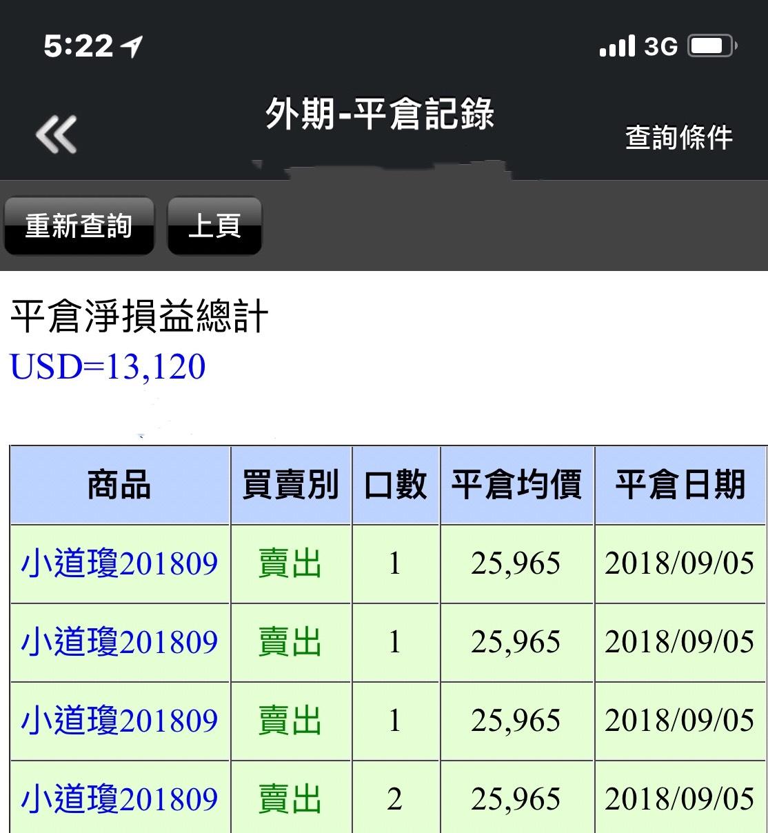 奧丁期貨短線操盤極致~~~小道瓊獲利表!!!