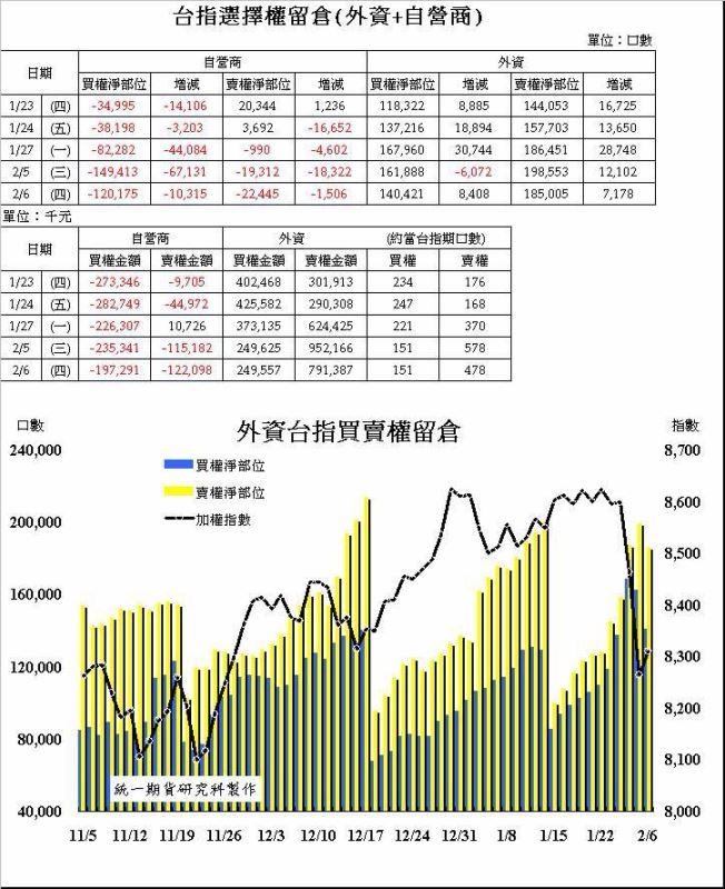 奧丁期貨操盤術~02/06 盤後主力籌碼分析報告!!!