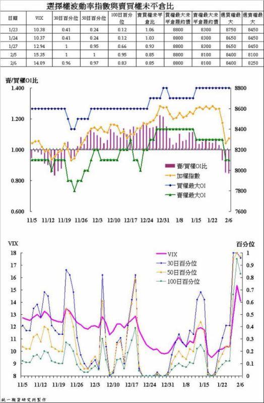 奧丁期貨操盤術~02/06 盤後主力籌碼分析報告!!!_02