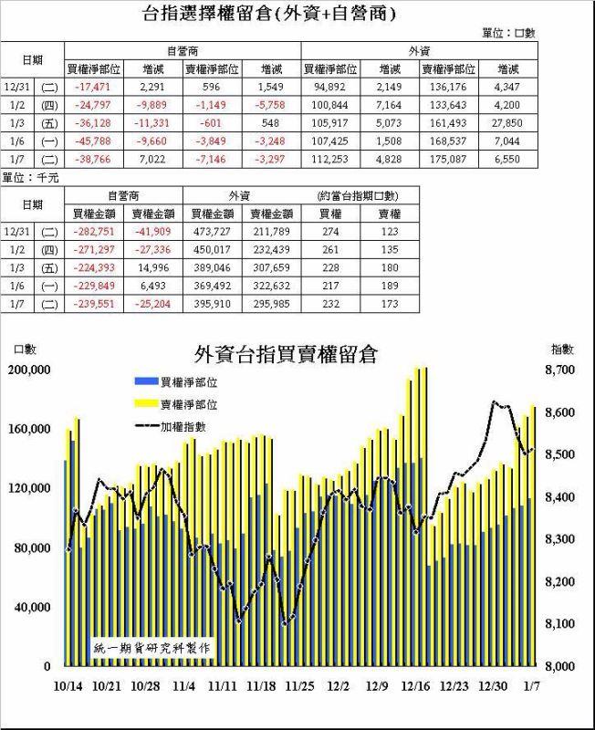 奧丁期貨操盤術~1/7 盤後主力籌碼分析報告!!!