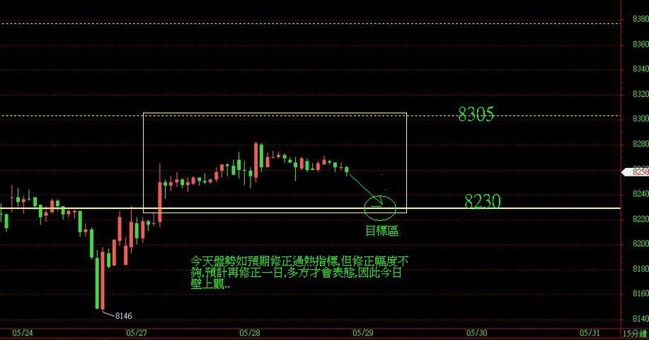 奧丁期貨操盤術~5月28日盤後期貨分析!!!