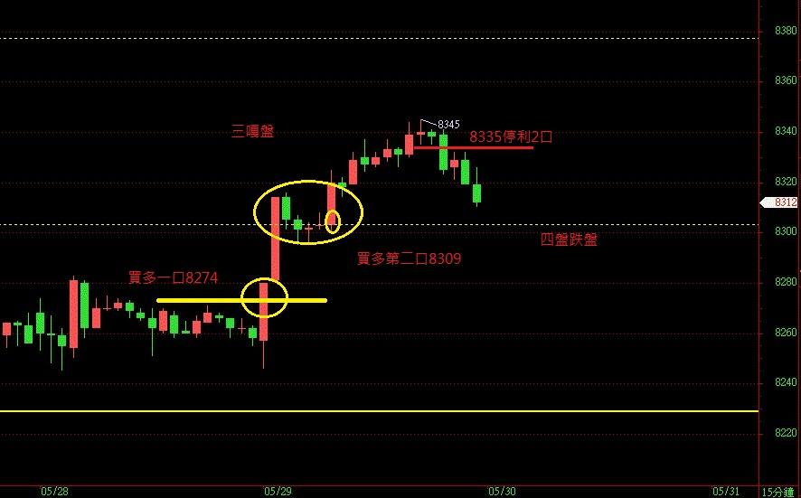 奧丁期貨操盤術~5月29日盤後期貨分析!!!
