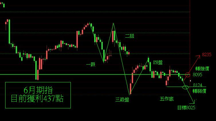 奧丁期貨操盤術~6月5日盤後期貨分析!!! _02