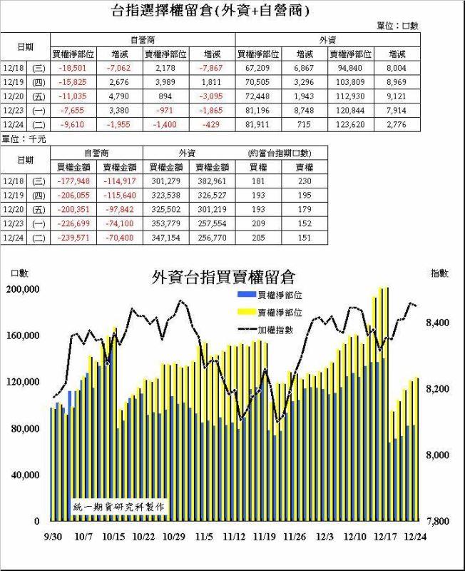 奧丁期貨操盤術~12/24日盤後主力籌碼分析報告!!!