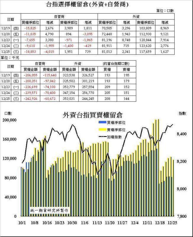 奧丁期貨操盤術~12/25日盤後主力籌碼分析報告!!!