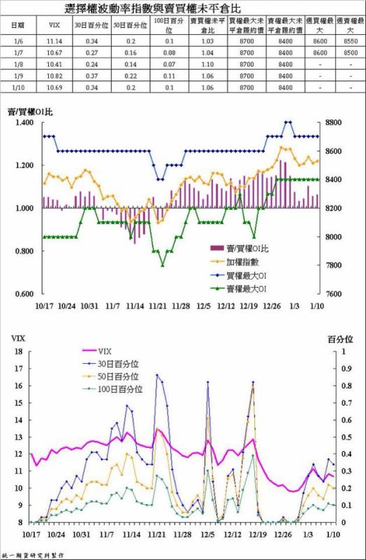 奧丁期貨操盤術~1/10 盤後主力籌碼分析報告!!!