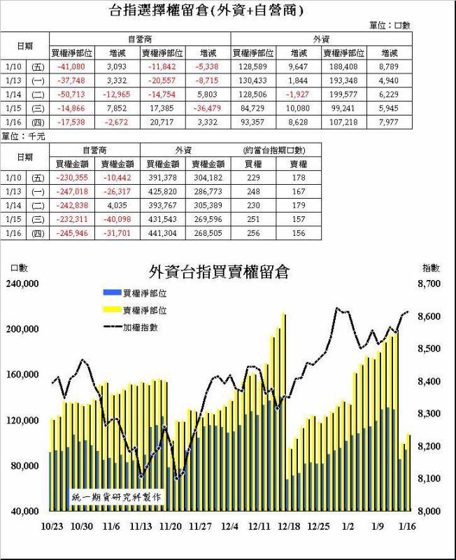 奧丁期貨操盤術~1/16 盤後主力籌碼分析報告!!!