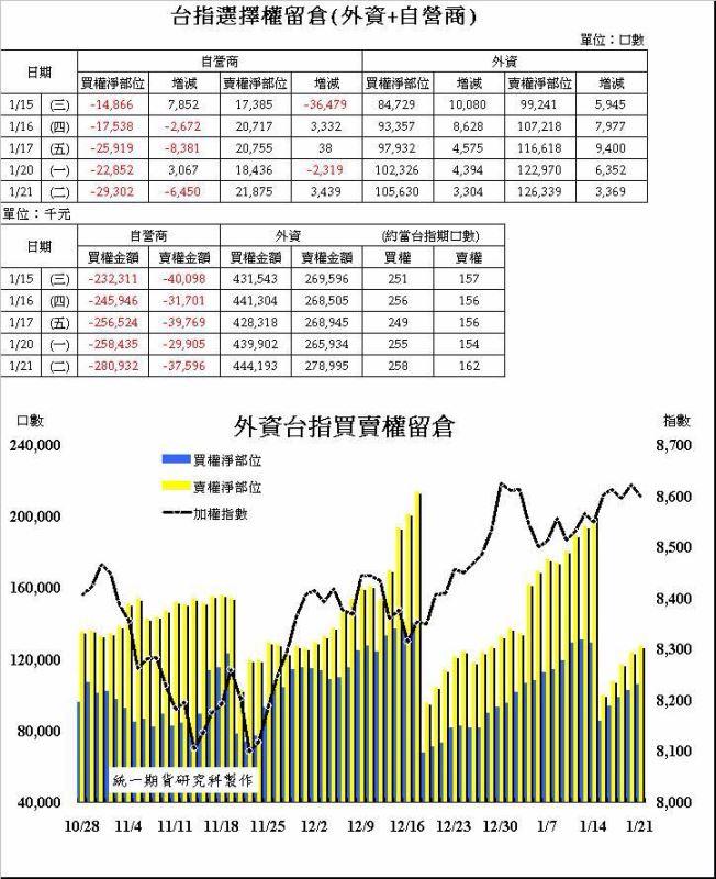 奧丁期貨操盤術~1/21 盤後主力籌碼分析報告!!!