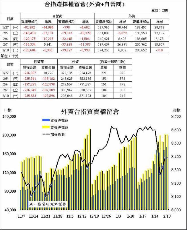 奧丁期貨操盤術~02/10 盤後主力籌碼分析報告!!!