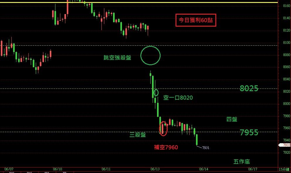 奧丁期貨操盤術~6月13日盤後期貨分析!!!