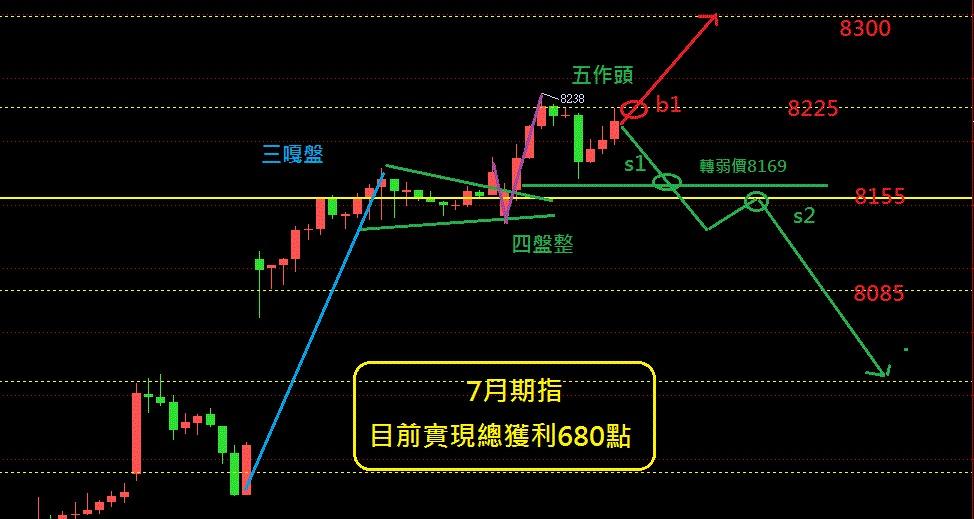 奧丁期貨操盤術~7/15日盤後期貨分析!!!_02