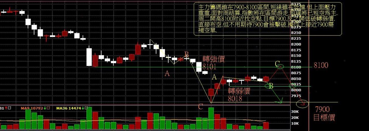 12月15日~~~期貨盤中討論區~~~九死一生(7900)!!