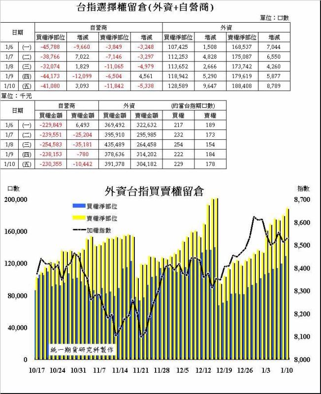 奧丁期貨操盤術~1/13 盤後主力籌碼分析報告!!!